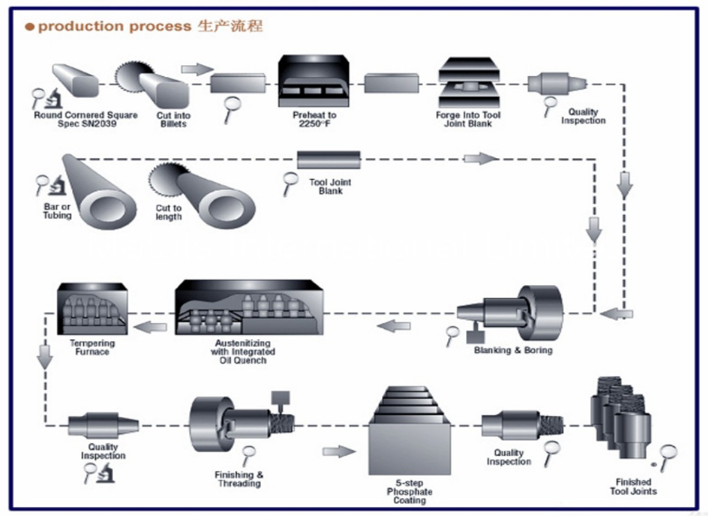 Drill Subs Production Process