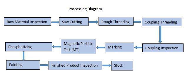 Coupling Processing Diagram