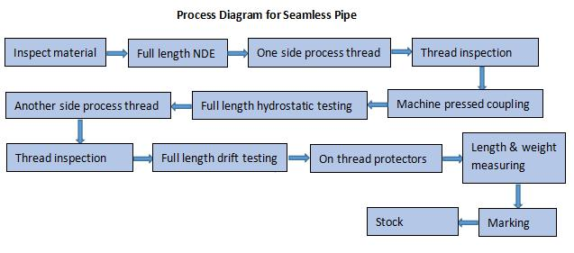 Processing Diagram for Seamless Pipe