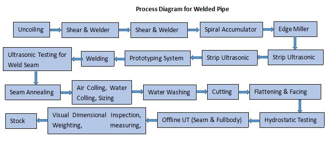 Processing Diagram for Welded Pipe