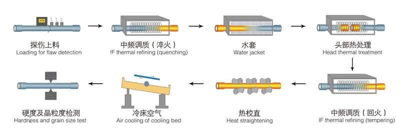 Sucker Rod Production Line